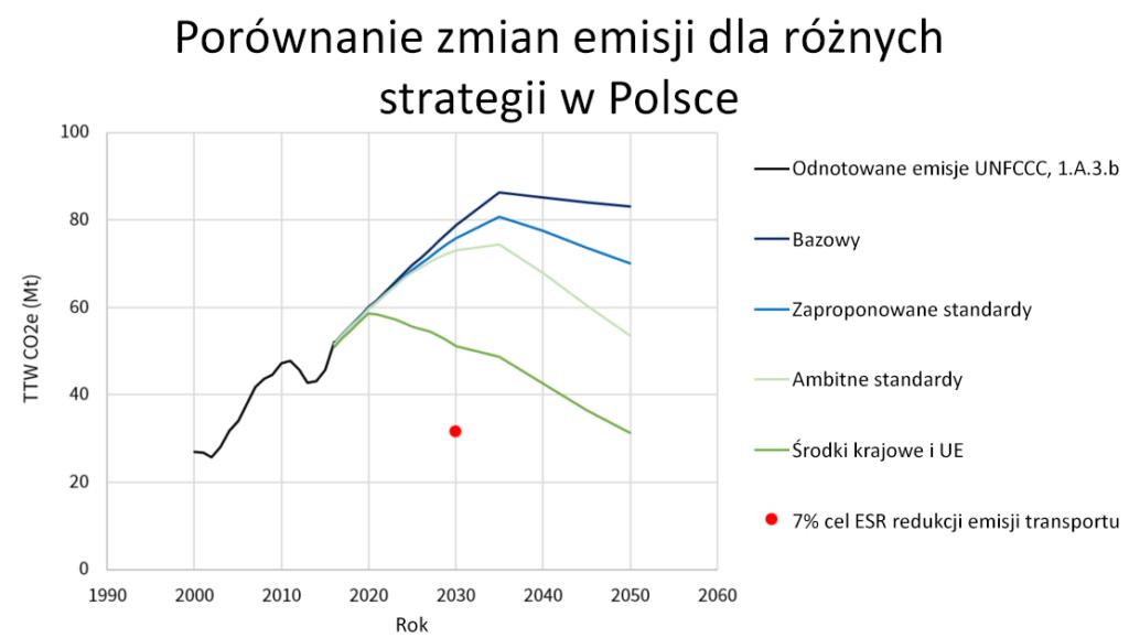 porównanie zmian emisji do roku 2050