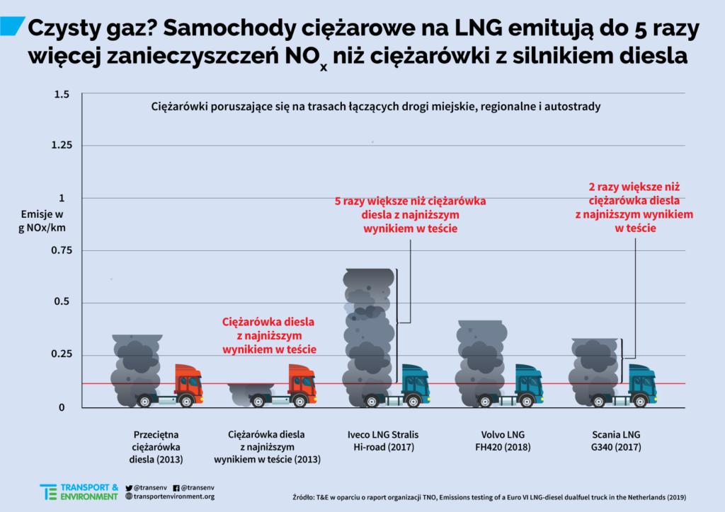 Grafika - LNG i emisje NOx