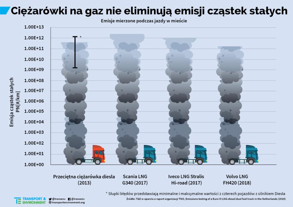 Ciężarówki na gaz nie eliminują emisji cząstek stałych